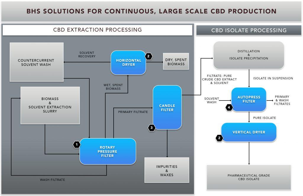 BHS-Solutions-CBD-Production